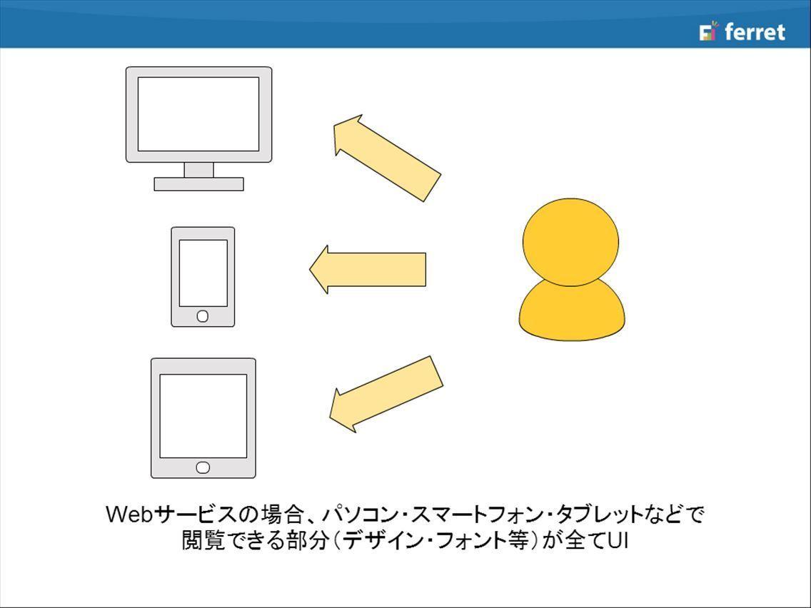 インターフェース ユーザー
