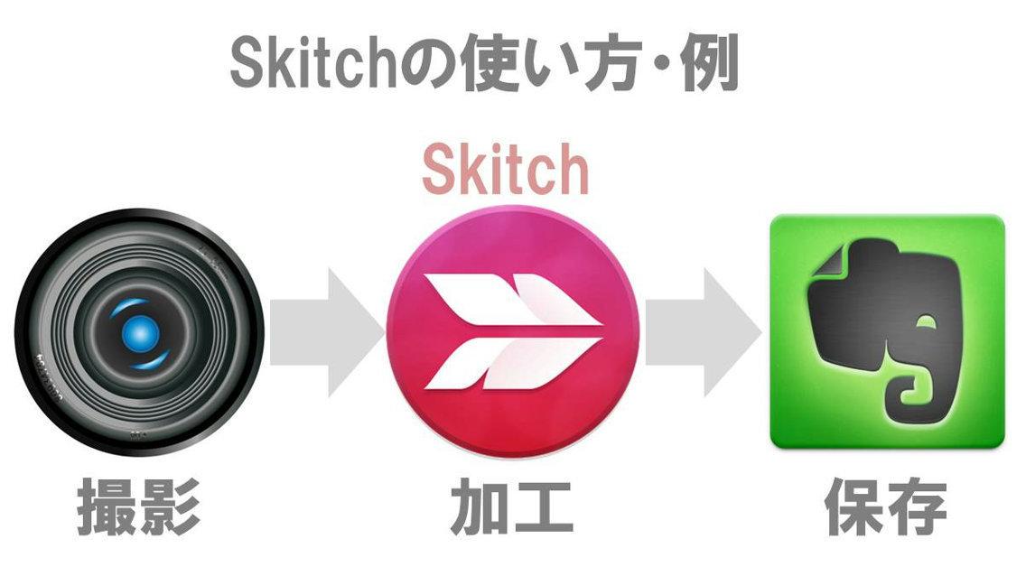 Skitchの使い方イメージ