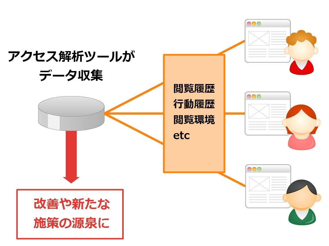 アクセス解析ツール