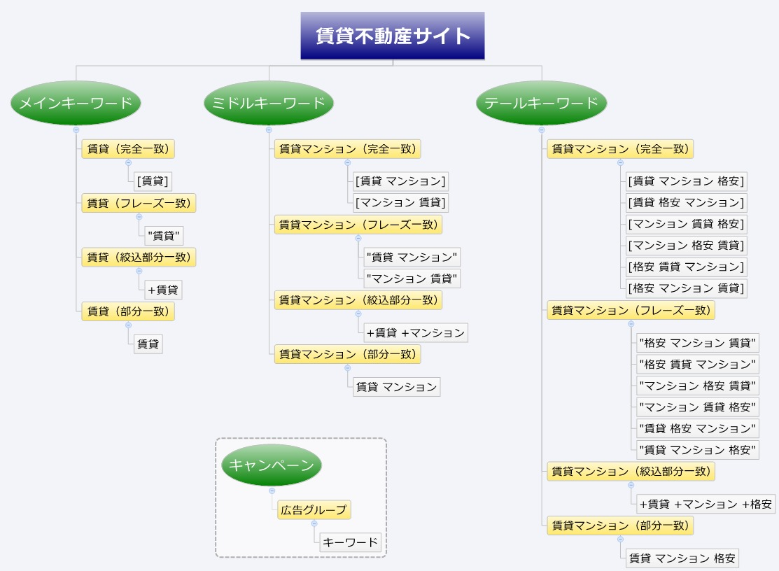 グルーピングイメージ例