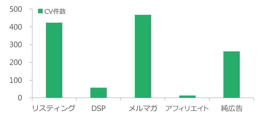 棒グラフ3