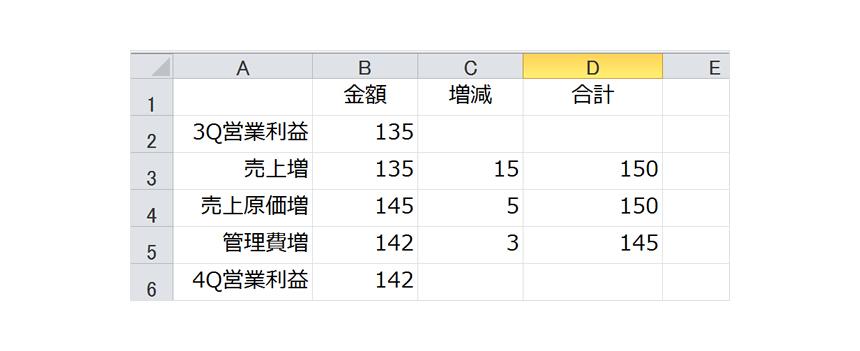 増減の項目で構成される表