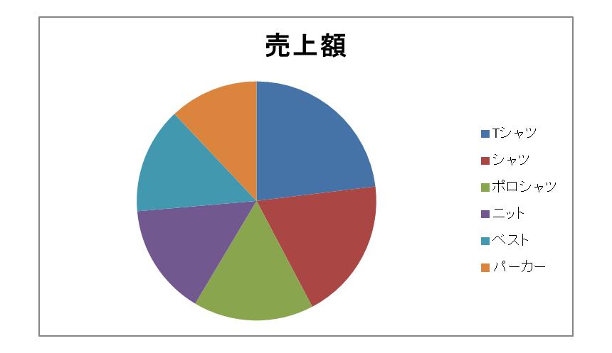 エクセルで作成されたグラフ
