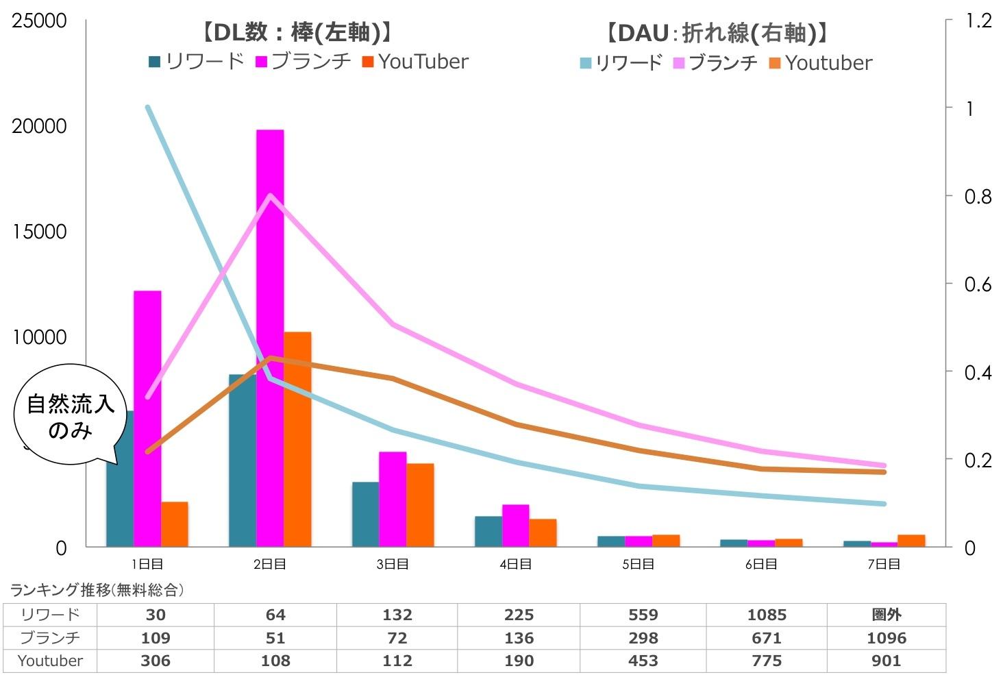 DL × DAU × ランキングから読み取れる傾向