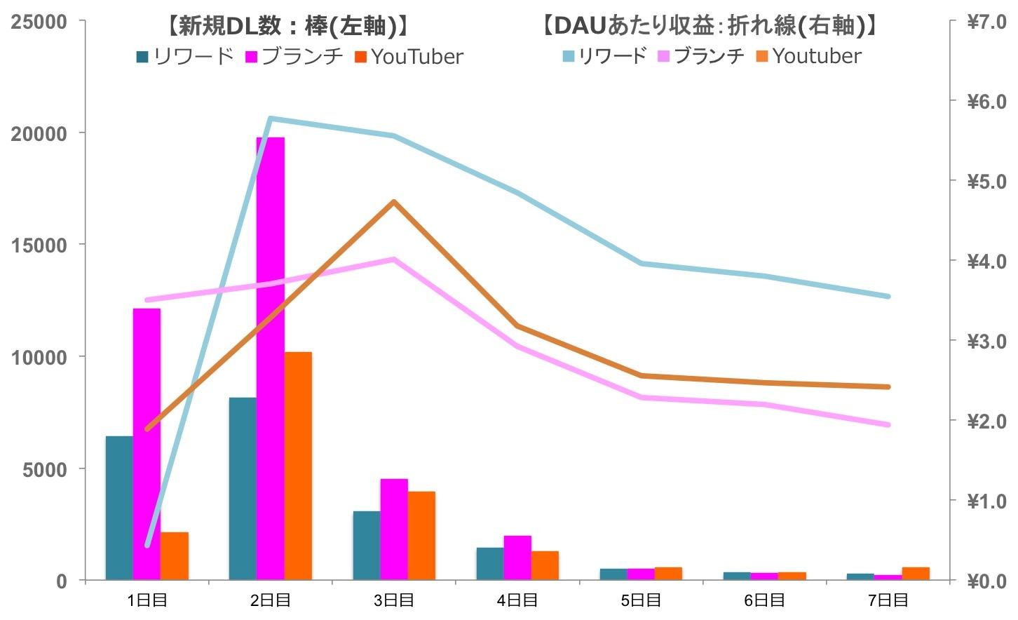 DL × DAUあたり収益から読み取れる傾向