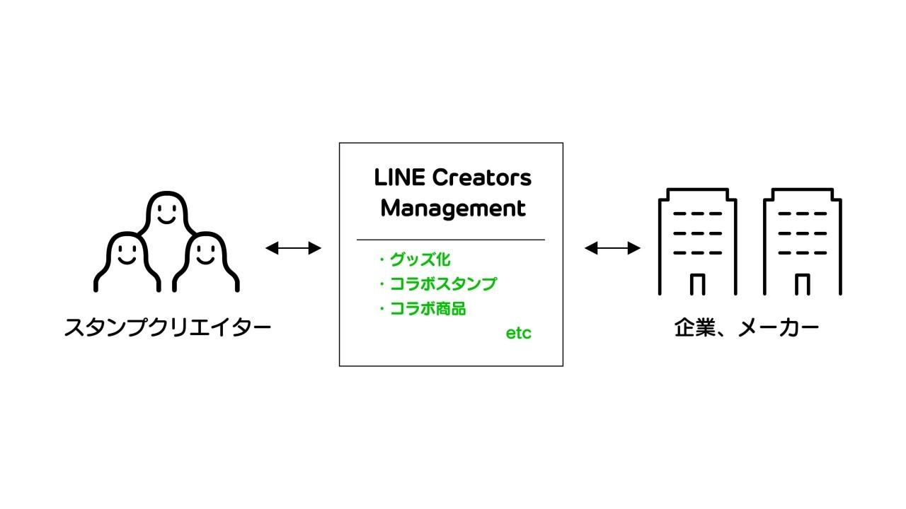 LINE Creators Management