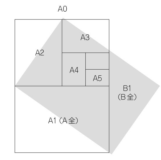 印刷物の規格