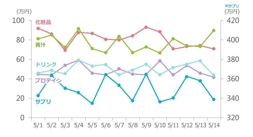 折れ線 グラフ 見やすい