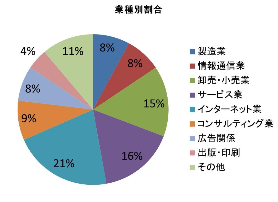 所属企業の業種別割合