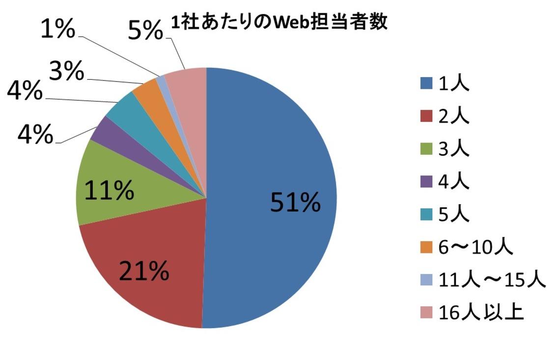 所属企業のWeb担当者数