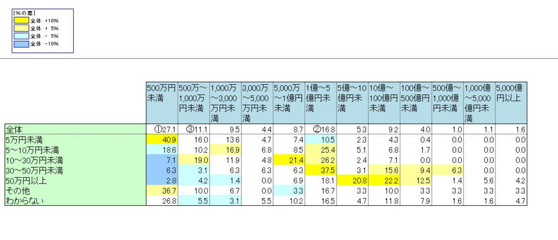 年商別月額広告予算の割合
