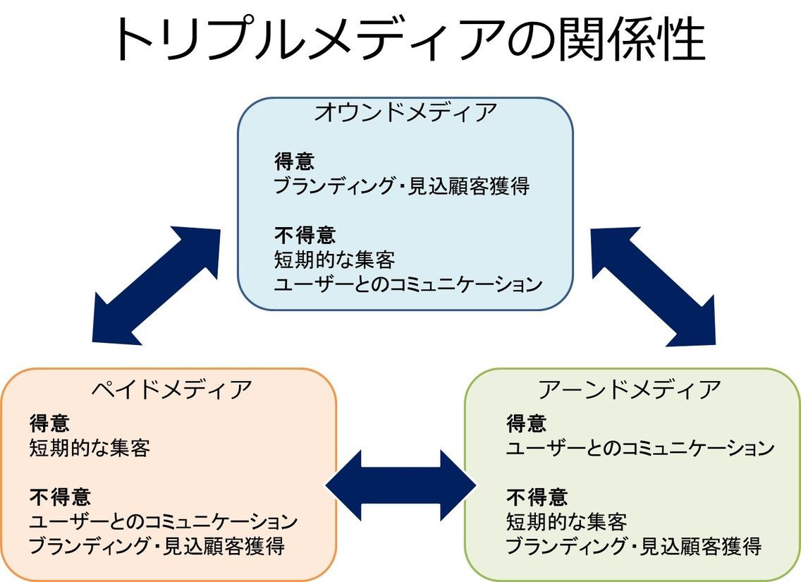 3つのメディアの関係性を理解する