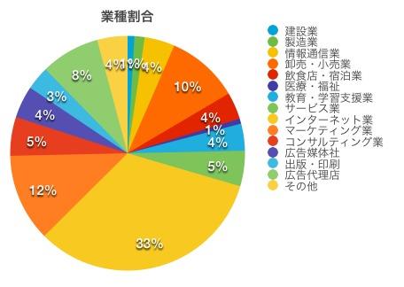 業種の割合