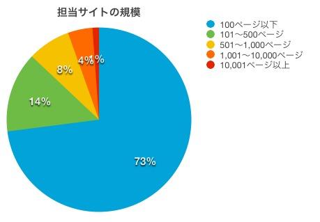 担当サイトの規模