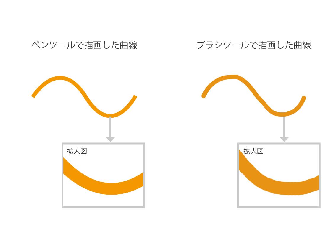 そもそもベジェ曲線とは何か