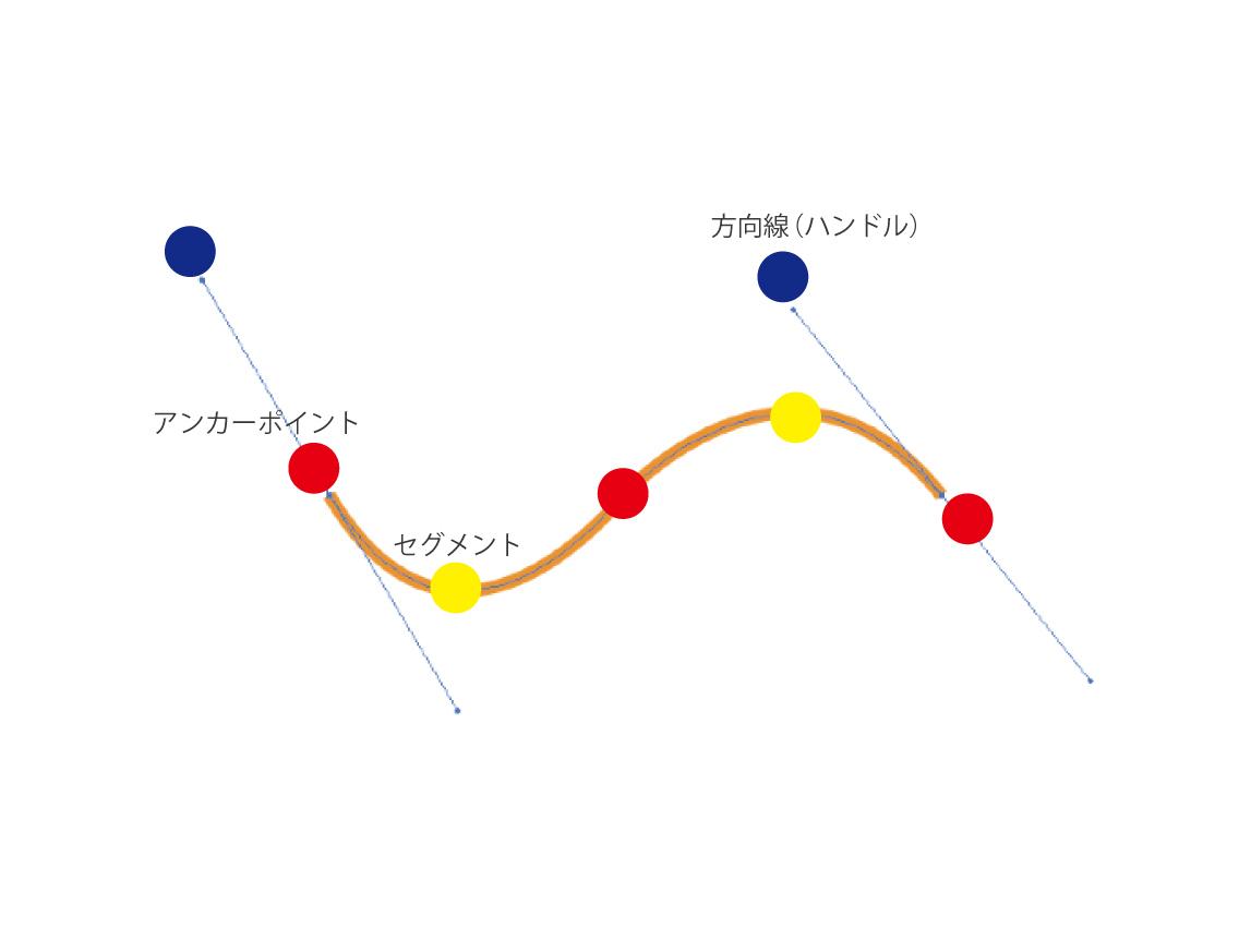 ベジェ曲線の構造