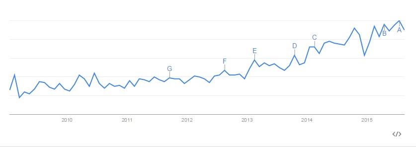 Googleトレンドで見る「マーケティングオートメーション」のトレンド推移