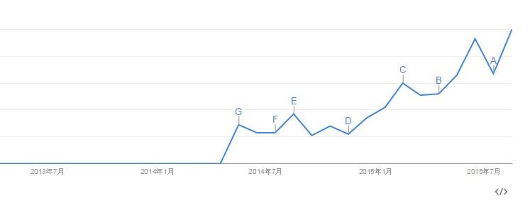 Googleトレンドで見る「Marketing Automation」のトレンド推移