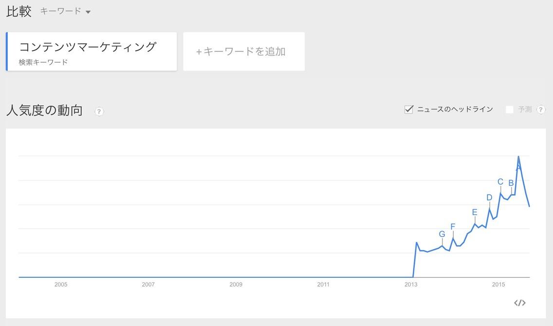 GoogleTrendsのコンテンツマーケティング