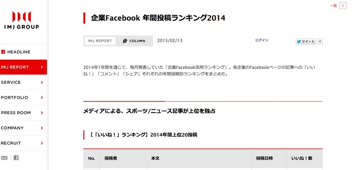 企業Facebook 年間投稿ランキング2014| IMJ Report