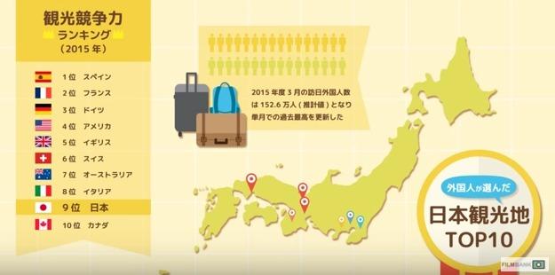 外国人が選んだ日本の観光名所トップ10-インフォグラフィック動画
