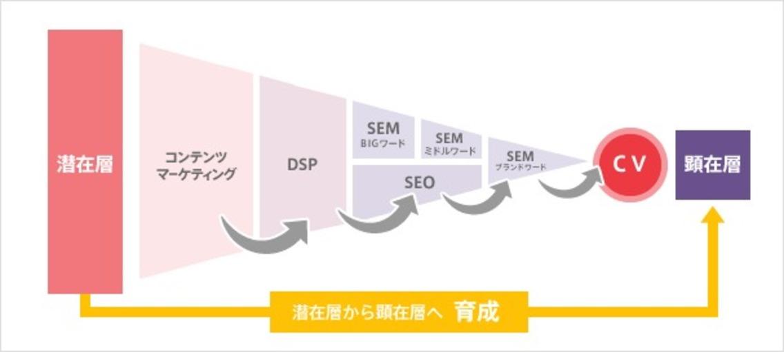 webマーケティング流れ