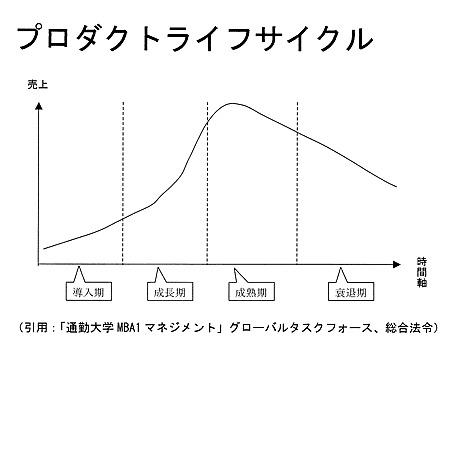 PLC(製品ライフサイクル)