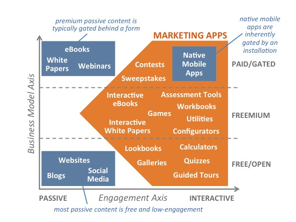content_engagement_business_model_600.png