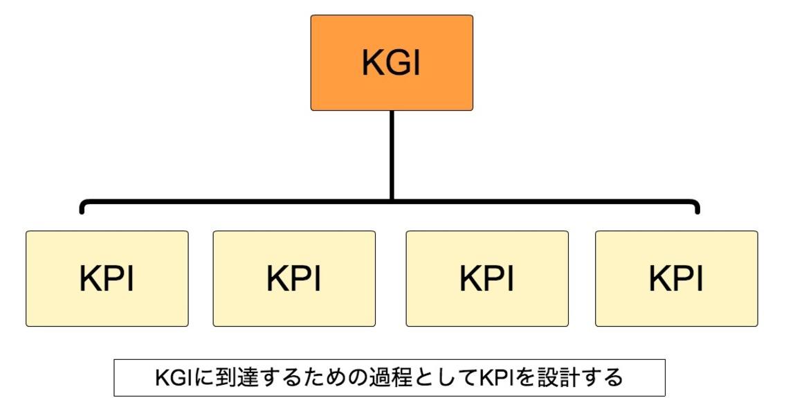 KPIKGI_概念.png