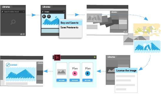 Adobe Stockとライブラリパネルの統合強化