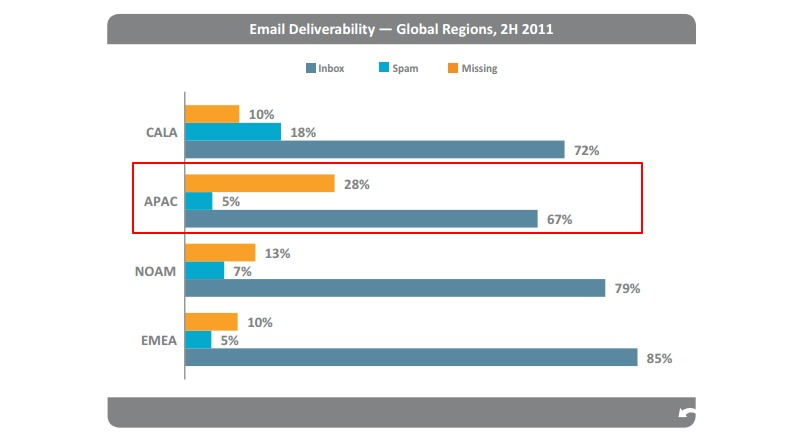 returnpath_globaldeliverability.png