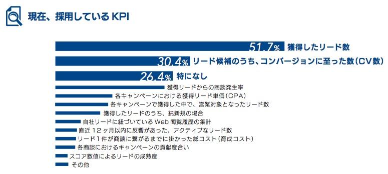 現在、採用しているKPI.png