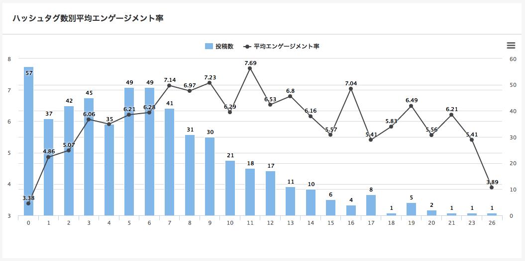 ハッシュタグ数別エンゲージメント率_渡辺直美.png