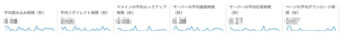 サイトの速度.png