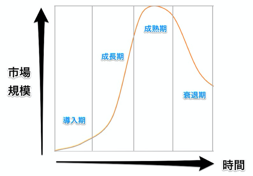 プロダクトライフサイクルの図.png
