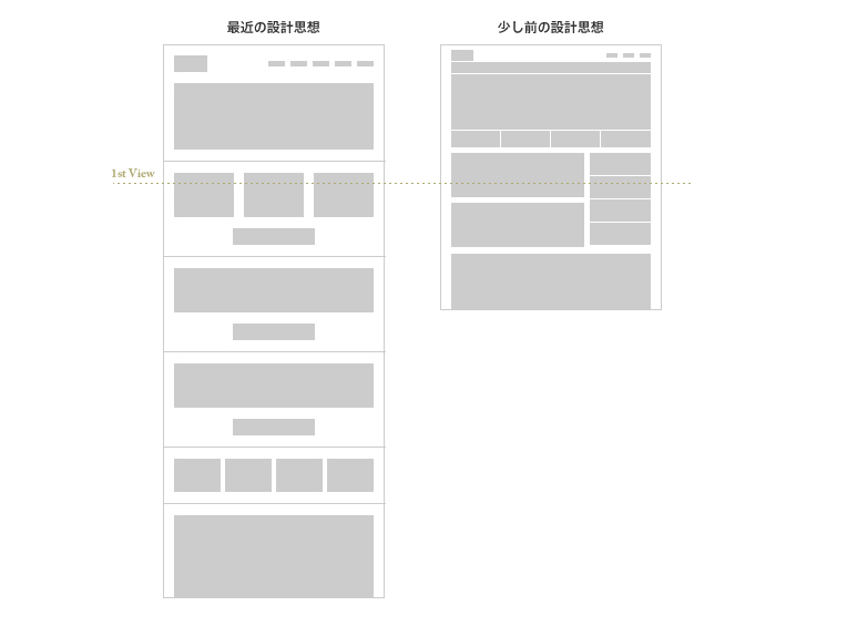 Big UI / Low Density / Long Pageがスタンダードに