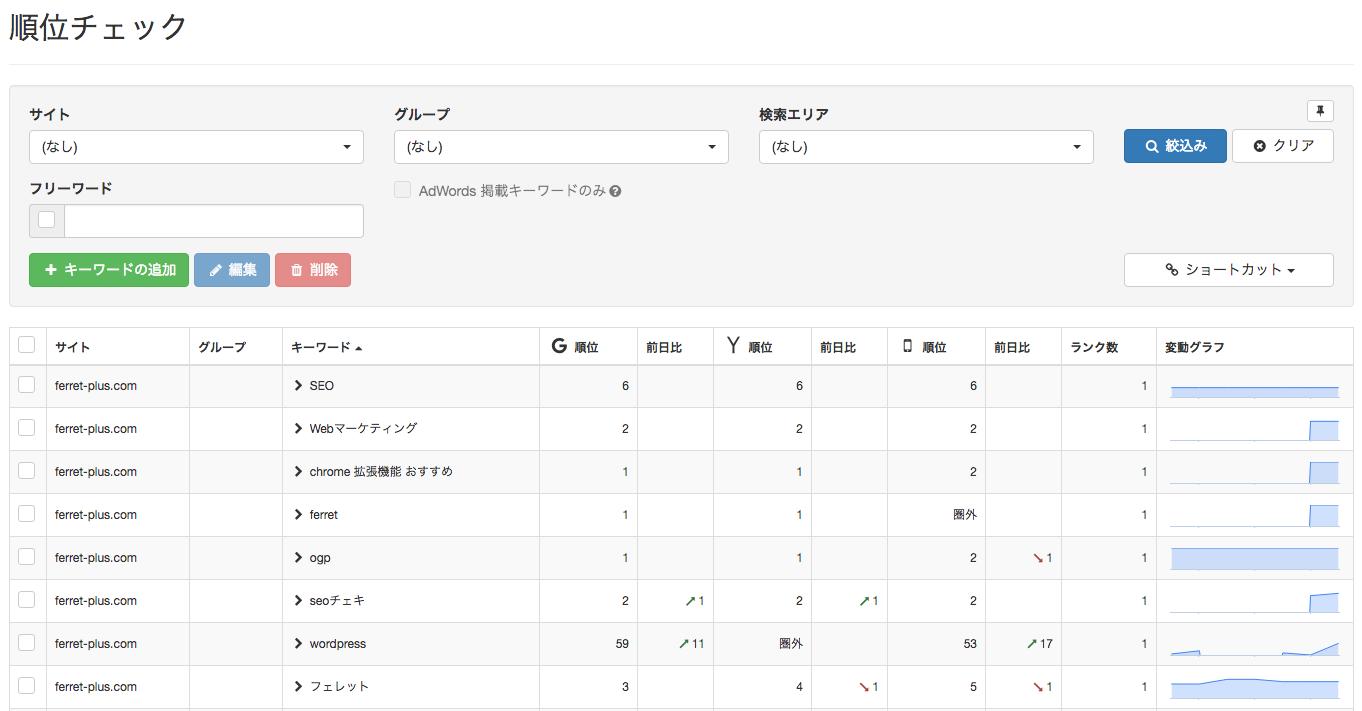 Gyro-n_SEO_2順位チェック_1.png
