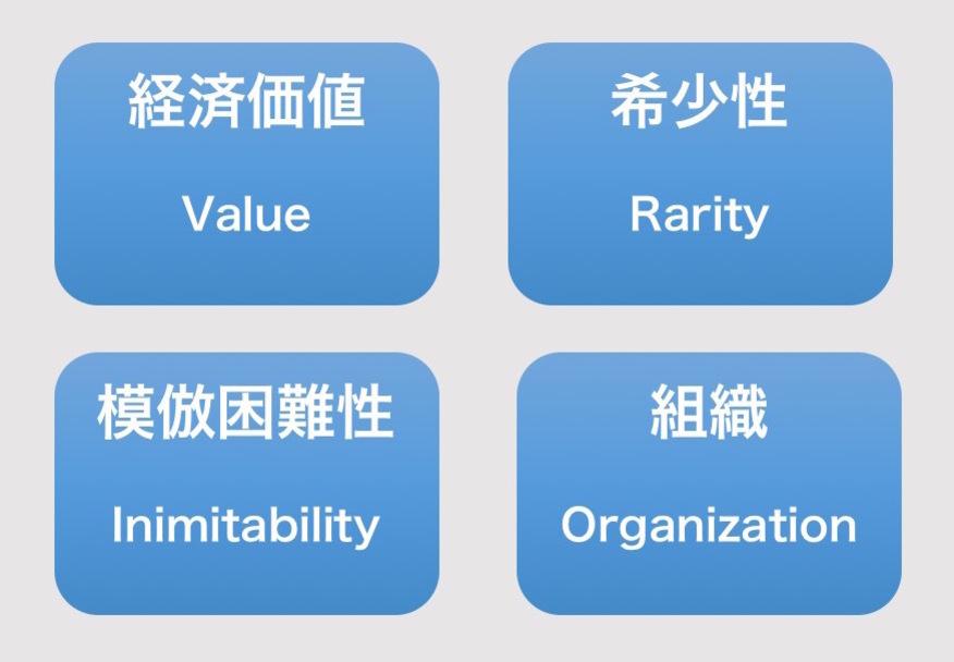 VRIO分析のフレームワークを解説!【テンプレートあり】経営資源の競合 ...