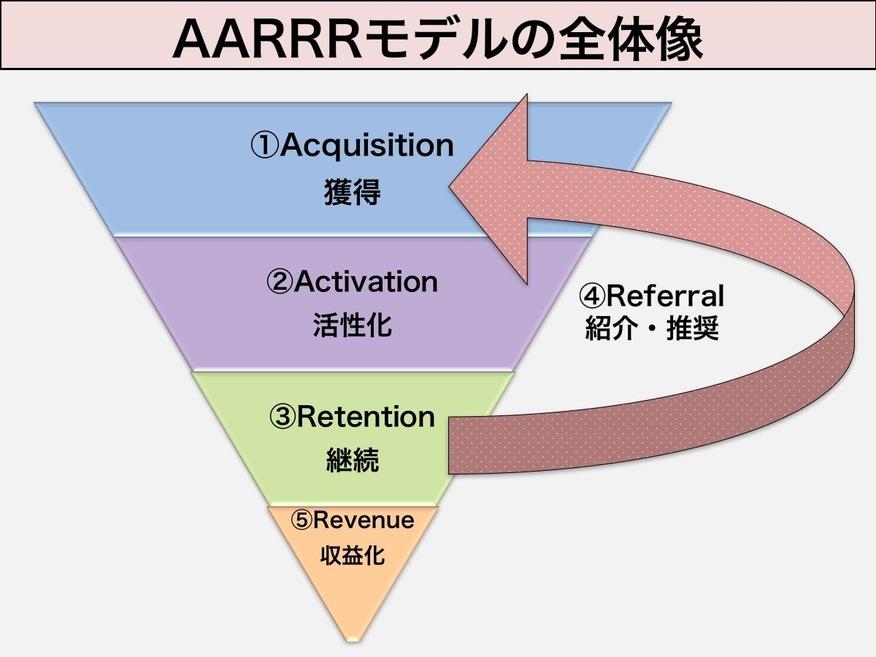 AARRRの概念.jpg