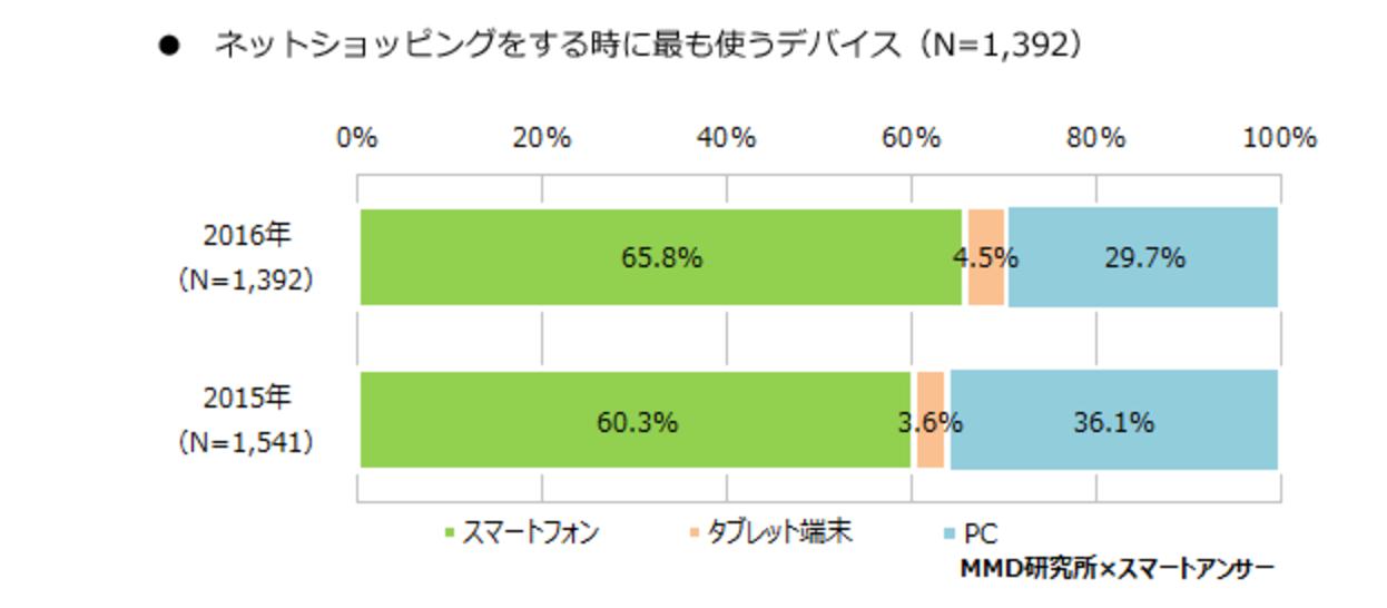 2016年ネットショッピングに関する調査.png