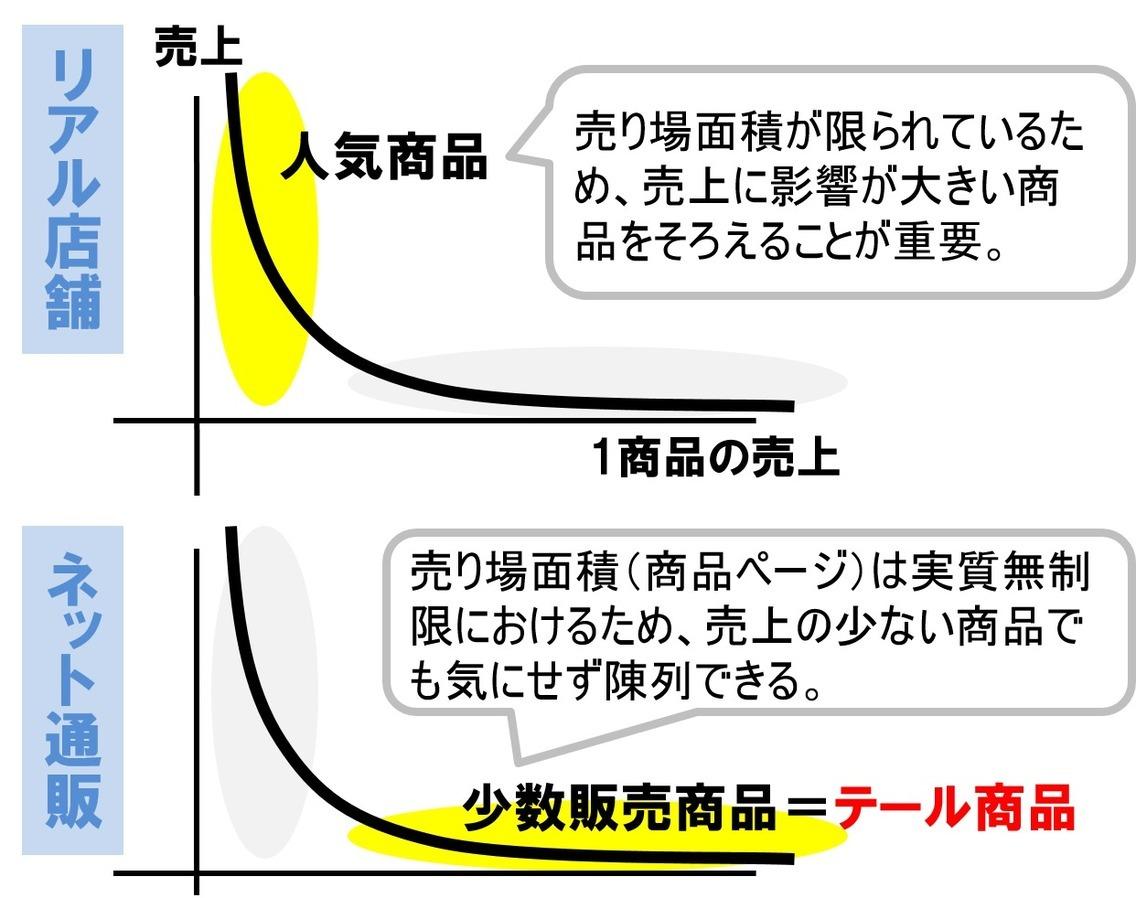 ロングテール理論の用語説明|ferret