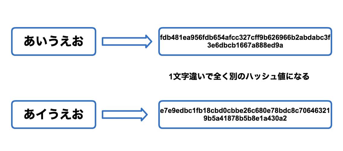 ブロックチェーン取引時のハッシュ関数による暗号化とは