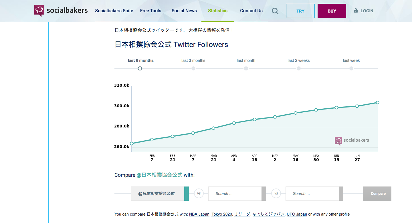 日本相撲協会公式_Statistics_on_Twitter_followers___Socialbakers.png