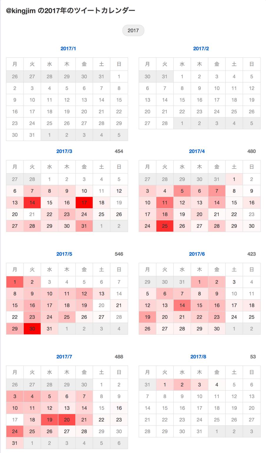 kingjim_の2017年のツイートカレンダー__whotwi_グラフィカルTwitter分析.png