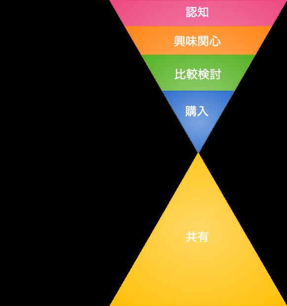 ファネル図.png