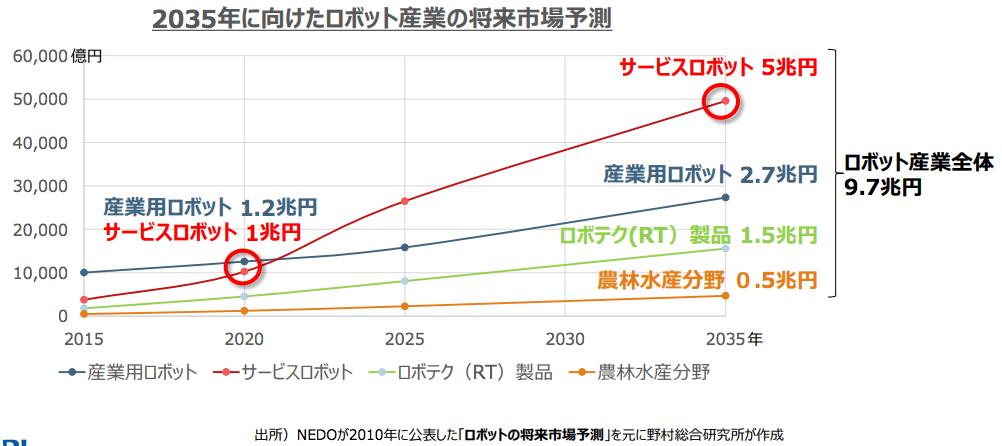 2035年に向けたロボット産業の将来市場予測.png