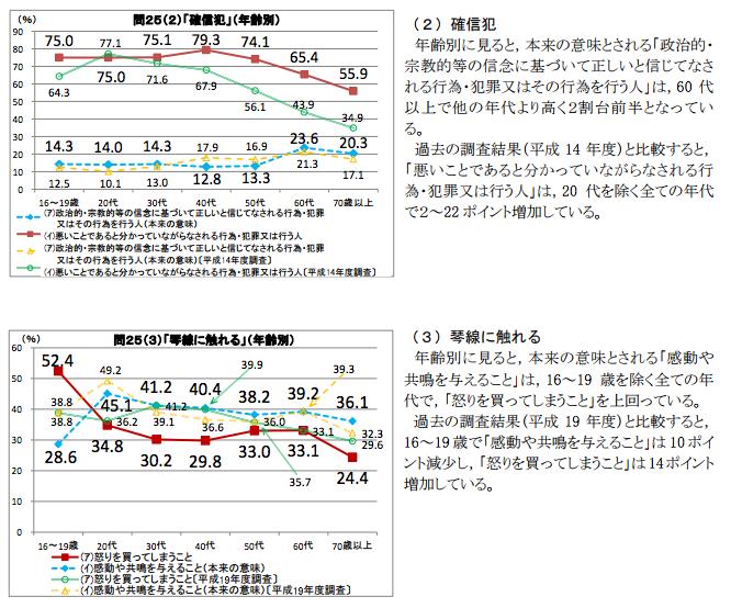 平成27年度「国語に関する世論調査」.png