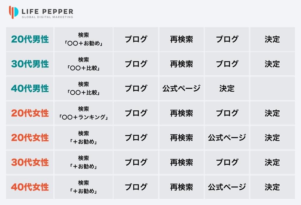 LIFE PEPPER台湾インフルエンサーマーケティング04
