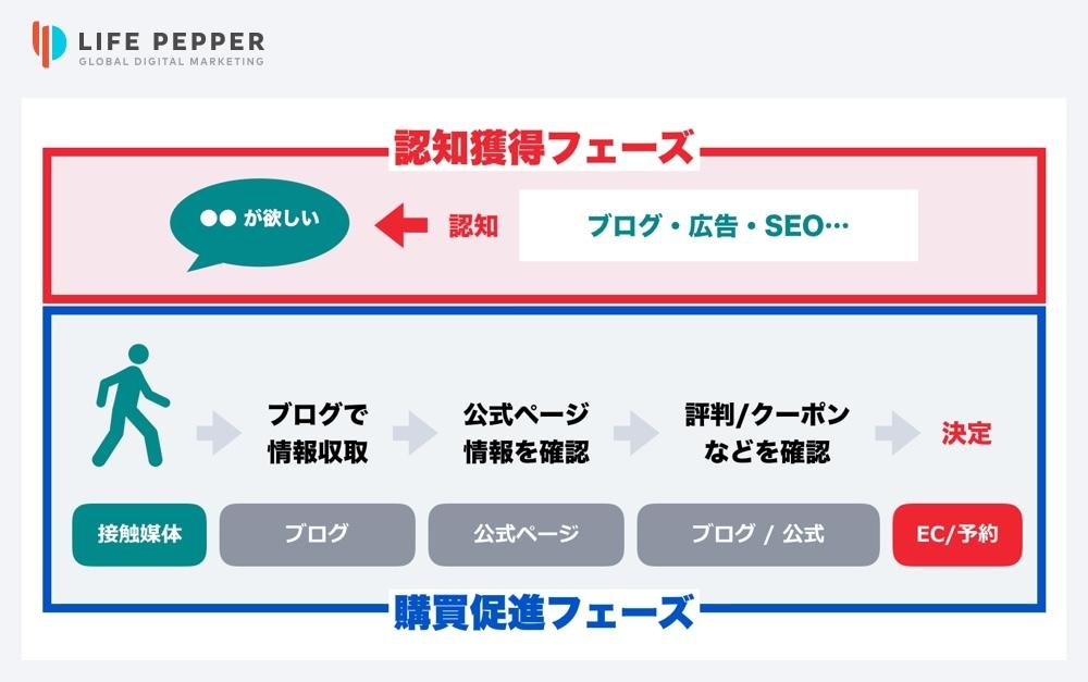 LIFE PEPPER台湾インフルエンサーマーケティング05