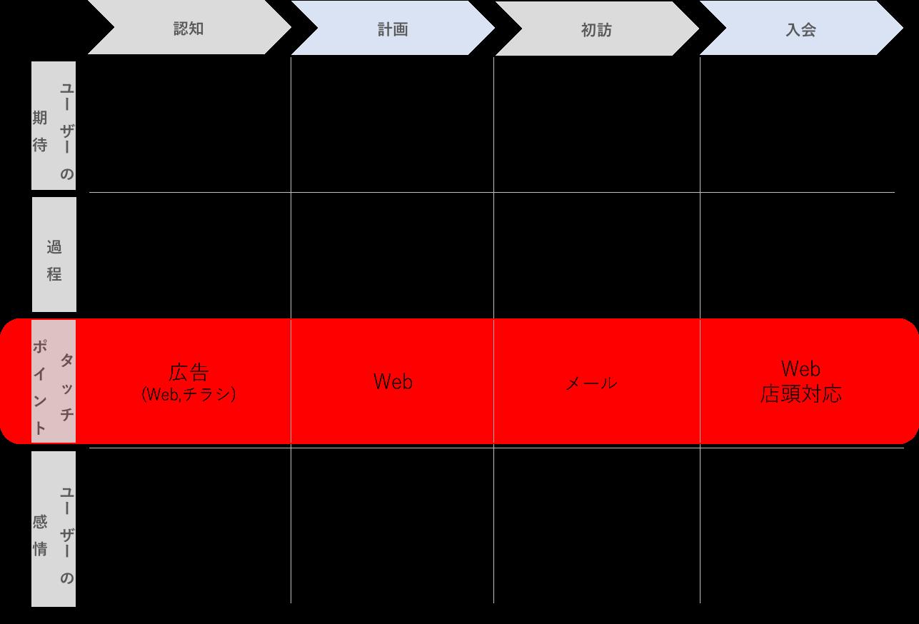 カスタマージャーニーマップ.png